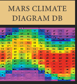 Mars Climate Diagram Database